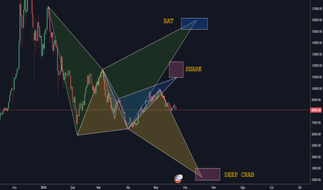 BTCUSD: Bitcoin/Dolar - Muhtemel Harmonik Hareketler // Bat, Shark, Crab
