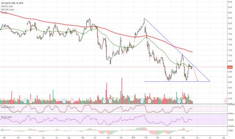 CVS: $CVS Long-term Chart Bearish