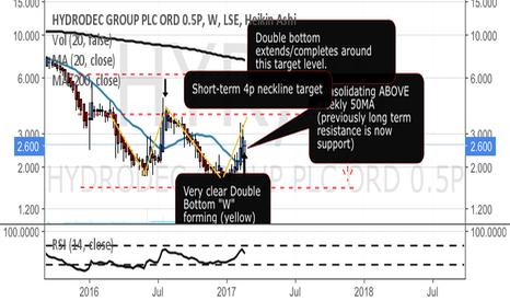HYR: HYR trading above weekly 50 MA