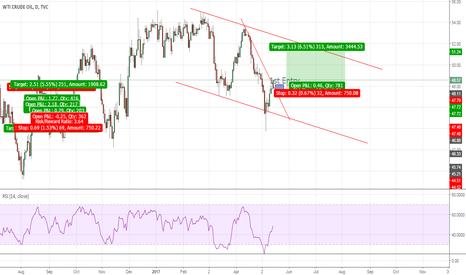USOIL: Oil Break the trendline!!