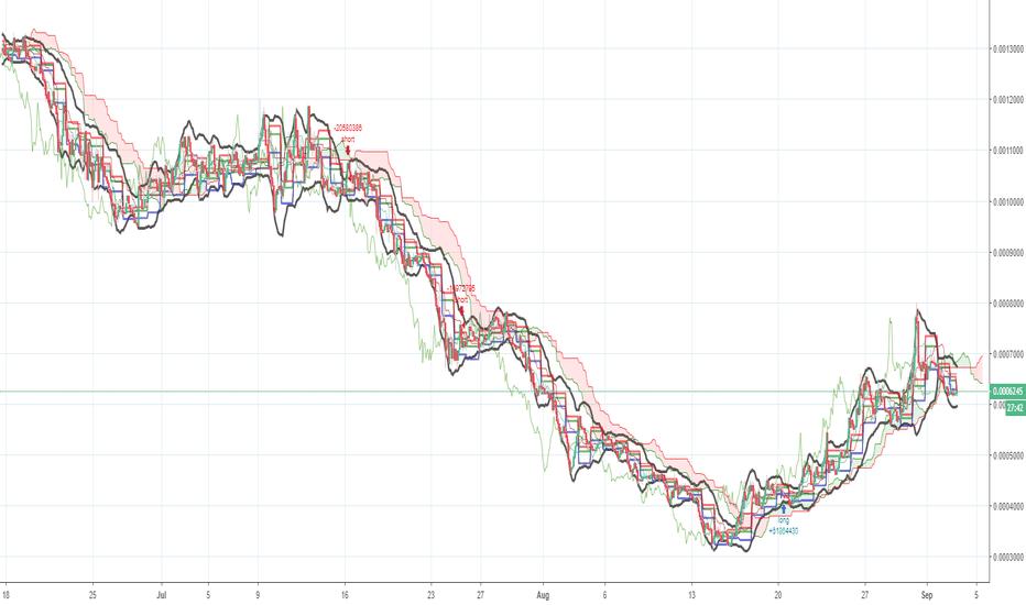 WTCBTC: WTCBTC - LONG signal since 20-Aug. +38% PNL, 3% DD