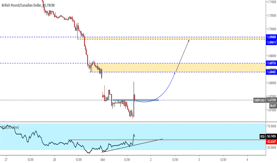 GBPCAD: GBPCAD Potetial Pullback