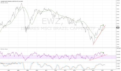 EWZ: EWZ weekly - not looking good
