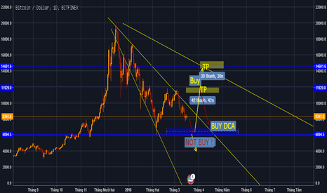 BTCUSD: Buy BTC/USD 7000 DCA 7500 ; TP 8000 - 8500... ; SL 5900