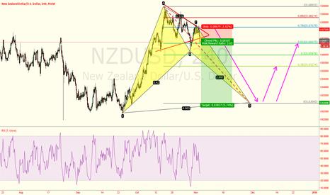 NZDUSD: NZDUSD-TRIANGLE BREAK