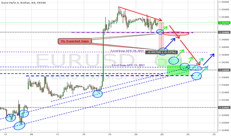 EURUSD: EUR/USD Possible Gap at Open 1HR/60 min Trade plan