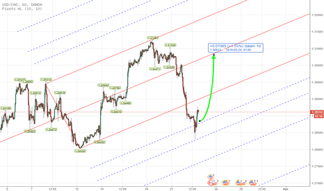 USDCAD: PITCHFORK - Forex USDCAD INTRADAY Analysis March 22th , 2018