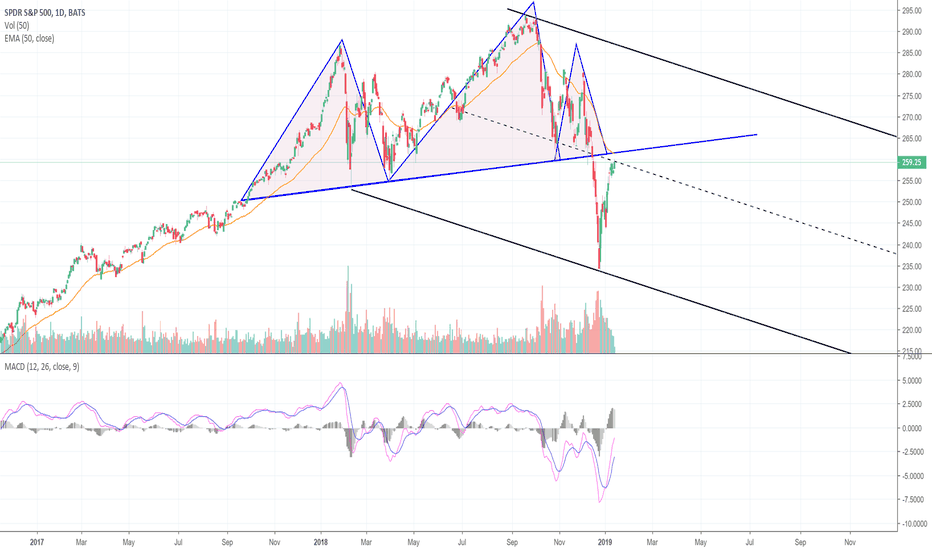 SPY: The S&P 500 Approaches Major Resistance! (SPY)