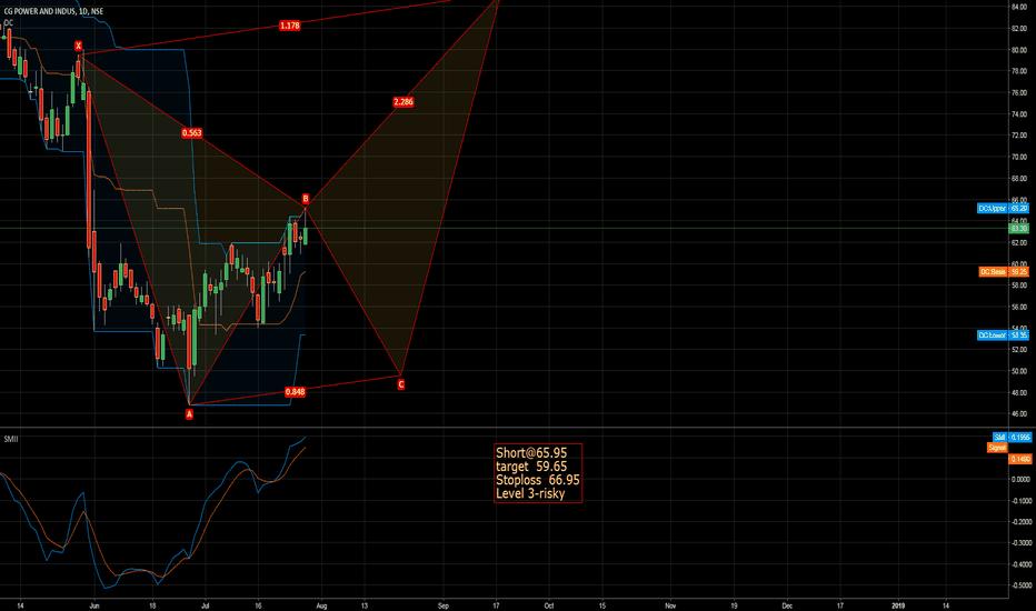 CGPOWER: i dont want it happen but chart speaks...