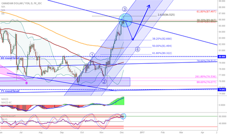 CADJPY: CAD/JPY: Wave 3 end at trendline, time for retracement?