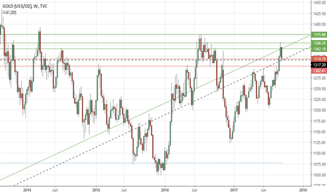 GOLD: Gold's weekly outlook: Sept 18-22