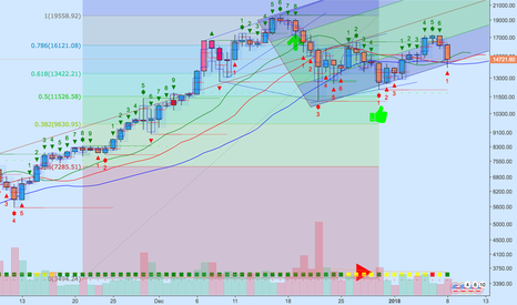 BTCUSD: 'china news' can only mean accumulation is hard ;)