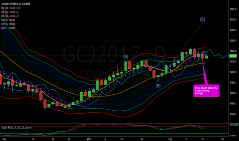 GCJ2017: Gold Breaks Through and Closes Below the 8 Day Moving Average