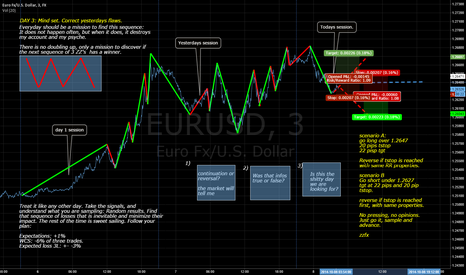 EURUSD: Day 3: Zoom Out and do it right.