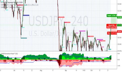 USDJPY: USD/JPY Medium term