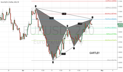 EURUSD: Eur/Usd Gartley
