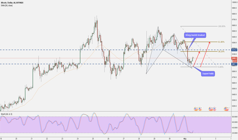 BTCUSD: Bitcoin: Price Action & Bat Pattern