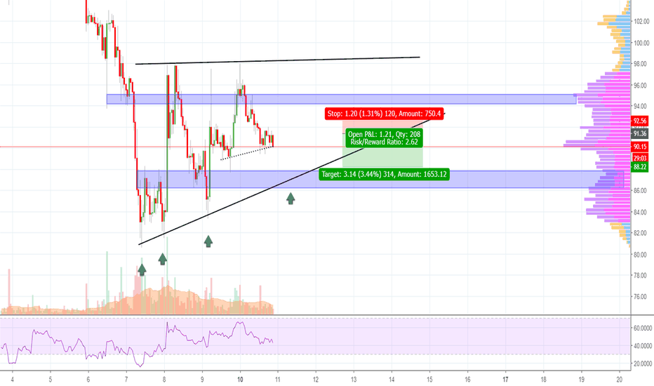 ETHUSD: ETHEREUM Scalping Opportunity - Make  3 % Now!