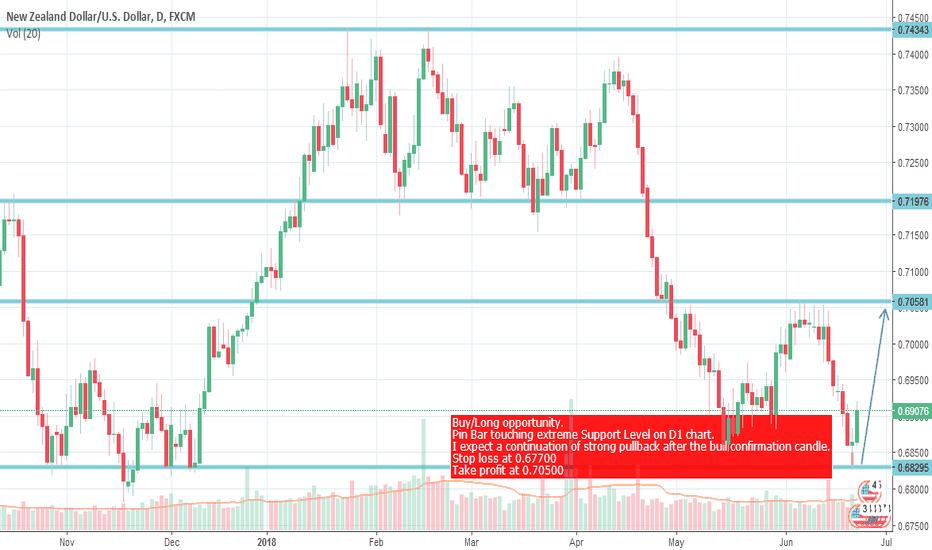 NZDUSD: NZD/USD Reversal Pinbar at D1 chart.
