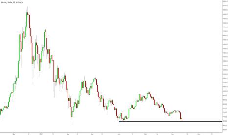 BTCUSD: BTC/USD: возможно W