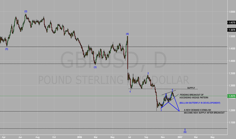 GBPUSD: More bearish coming on upcoming week