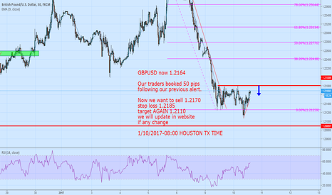 GBPUSD: GBPUSD we are selling 1.2170 stop loss 1.2185
