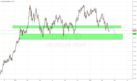 DXY: USD NExt wave down
