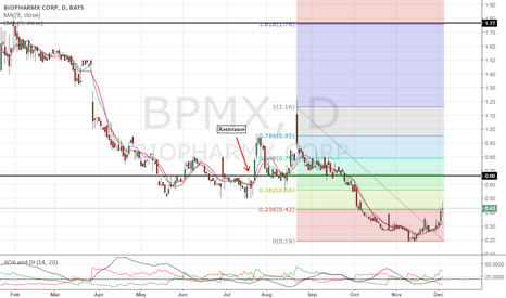 BPMX: Watch for volume, gap up $.66 resistance