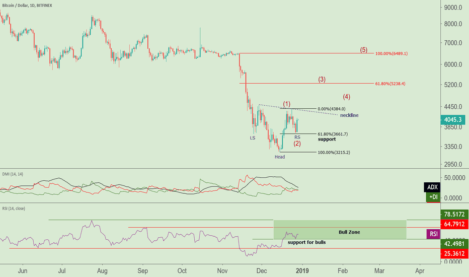 BTCUSD: Inverted H&S Works Well With My Wave Count
