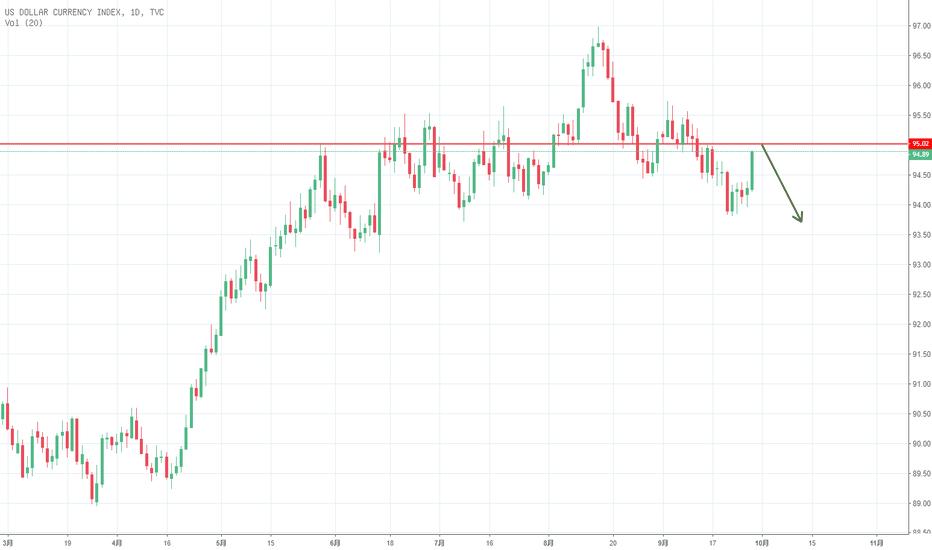 DXY: 美元指数即将面临重要压力位