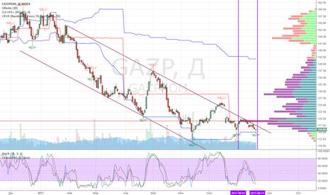 GAZP: Среднесрок Газпром: покупка от текущих