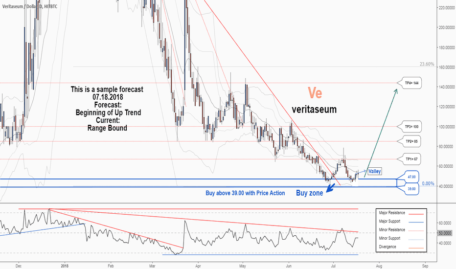 VERIUSD: There is possibility for the beginning of uptrend in VERIUSD