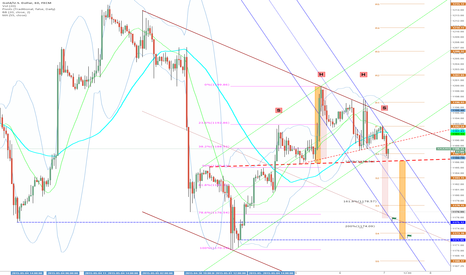 XAUUSD: Today-Target: 1175 / 1171 (SHS)