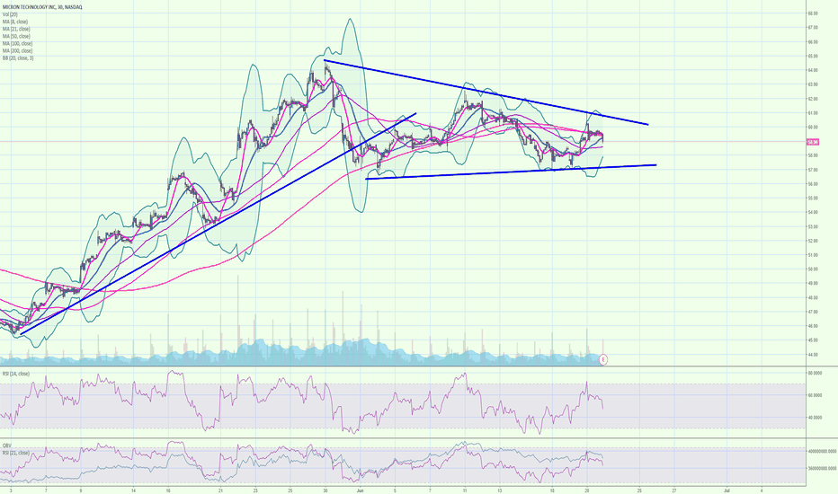 MU: MU potential Wedge Pattern Trade