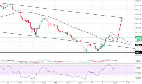 XAUUSD: Flag formation.Uptrend confirmed