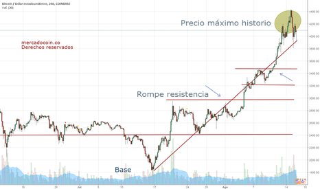 BTCUSD: Bitcoin  correccion