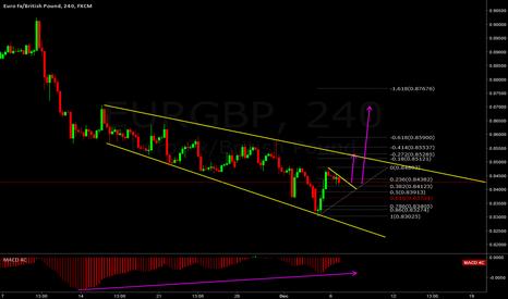 EURGBP: eurgbp macd divergence + reversal pattern