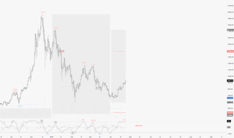 BTCUSD: BTCUSD / D1 : Well done bulls ! But don't forget to secure !