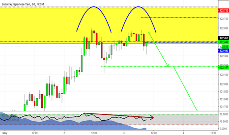 EURJPY: Double Top at Structure Point