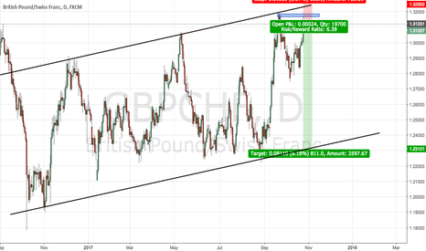 GBPCHF: Long term SELL on GBPCHF - 1:5 RR
