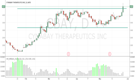 CBAY: Breaking Out