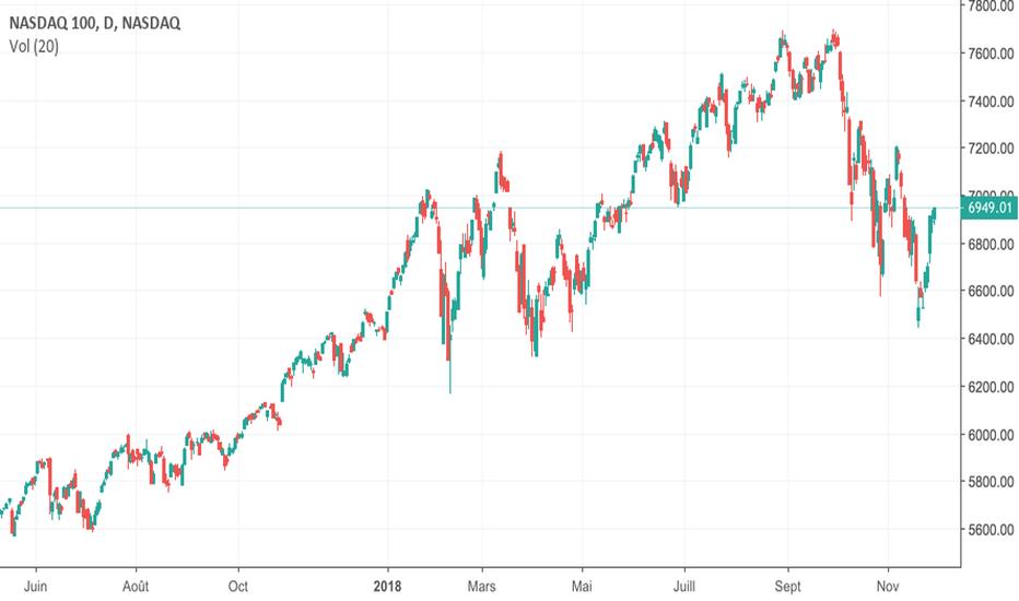 NDX: ETE sur le NASDAQ?