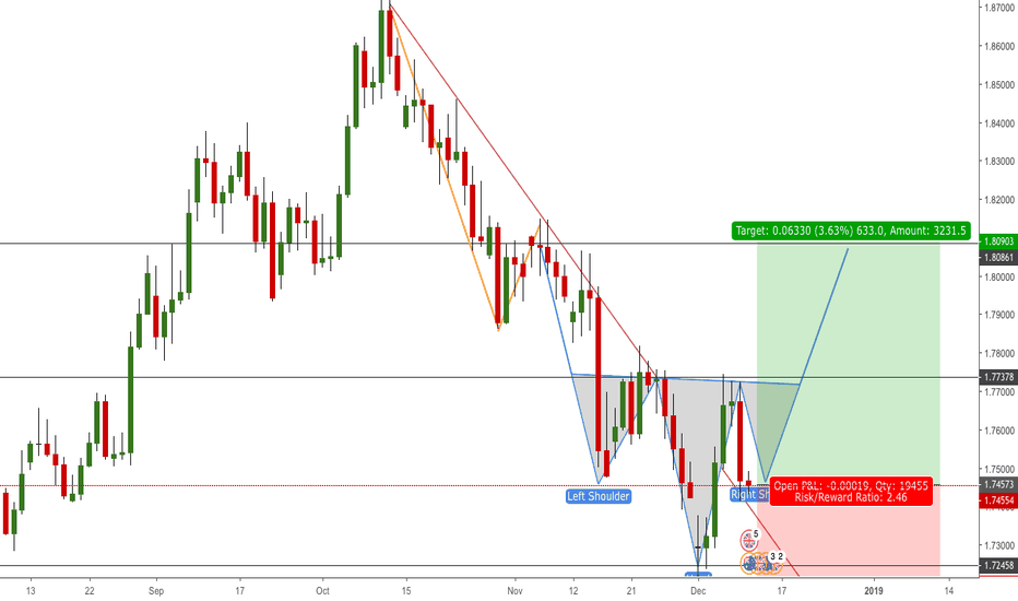 GBPAUD: GBPAUD Trend Line Breakout forming strong chart reversal pattern