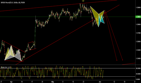 GBPUSD: Gartley Setup during the Correction part.