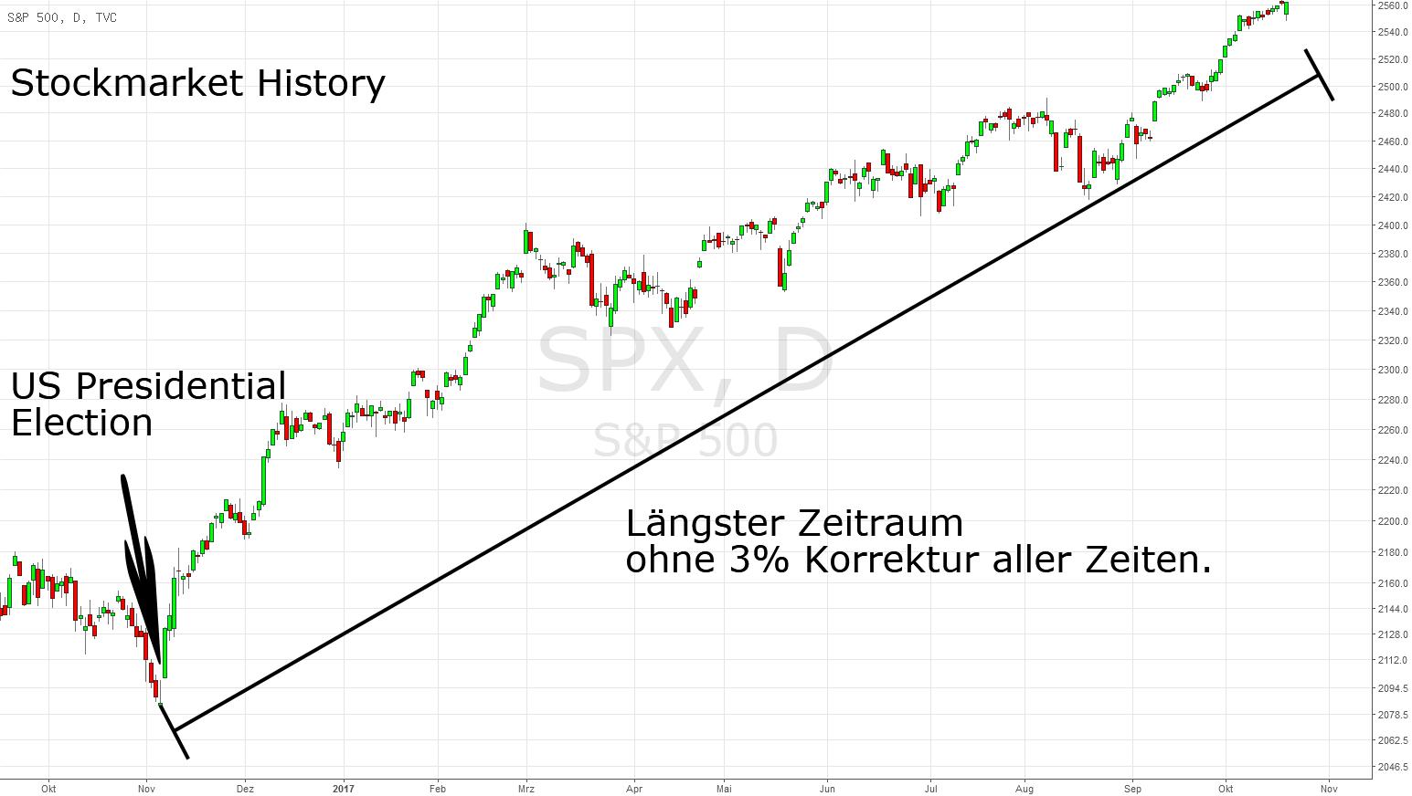 Stockmarket History: Längste Stecke des S&P500 ohne 3% Korrektur