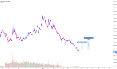 NEBLBTC: [NEBL] Possible breakout of falling wedge