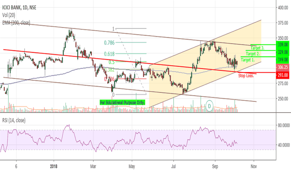 ICICIBANK: ICICI Bank - Channel.