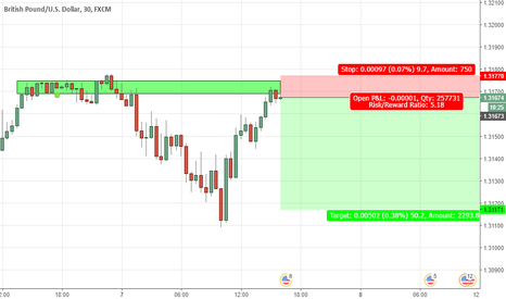 GBPUSD: GBPUSD short position according to supply and demand