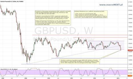 GBPUSD: GBP/USD (W) 21.02.2013