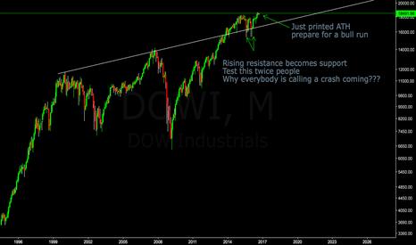 DJI: Dow Jones NO SIGN of CRASH!